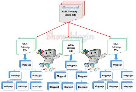 آموزش ساخت نقشه سایت برای گوگل