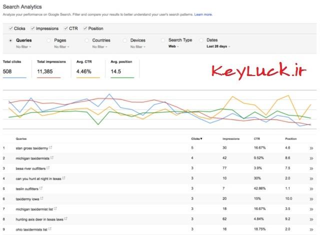 گزارش تحلیلی سایت در سرچ کنسول گوگل