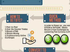 تبدیل آنلاین انواع ارزهای دیجیتال به یکدیگر